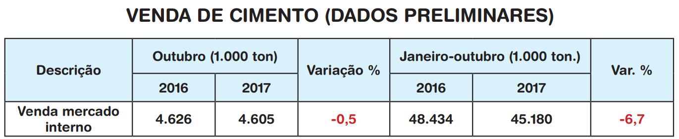 Fonte: Sindicato Nacional da Indústria do Cimento (SNIC)